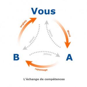Échange_de_compétences_échange_croisé